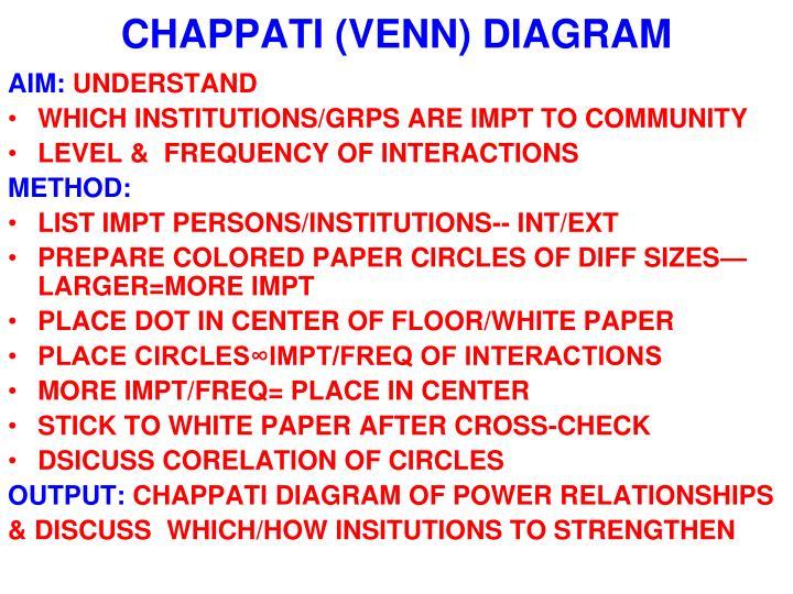 CHAPPATI (VENN) DIAGRAM