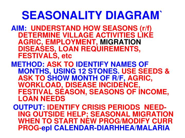 SEASONALITY DIAGRAM`