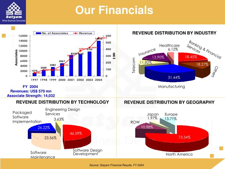 Our Financials