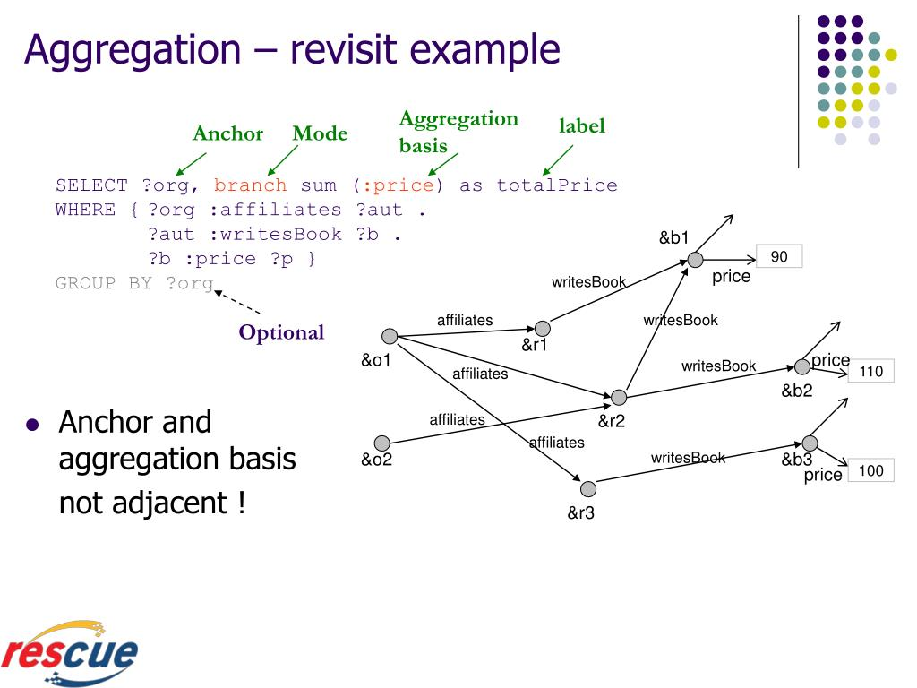 Aggregation – revisit example
