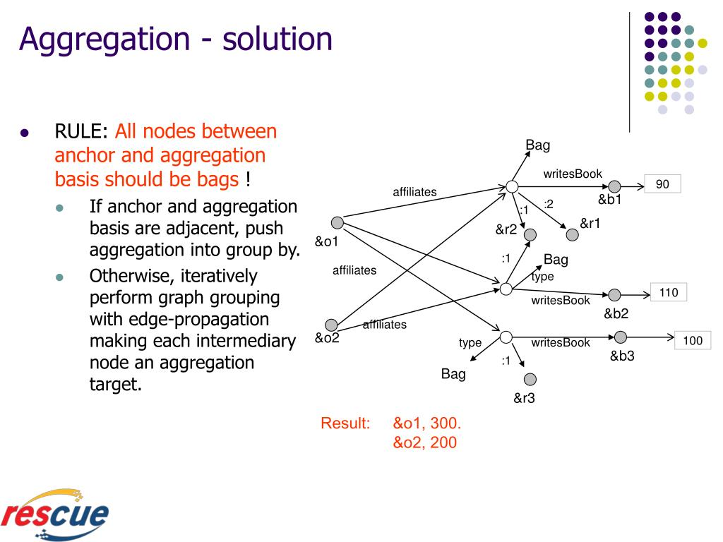 Aggregation - solution