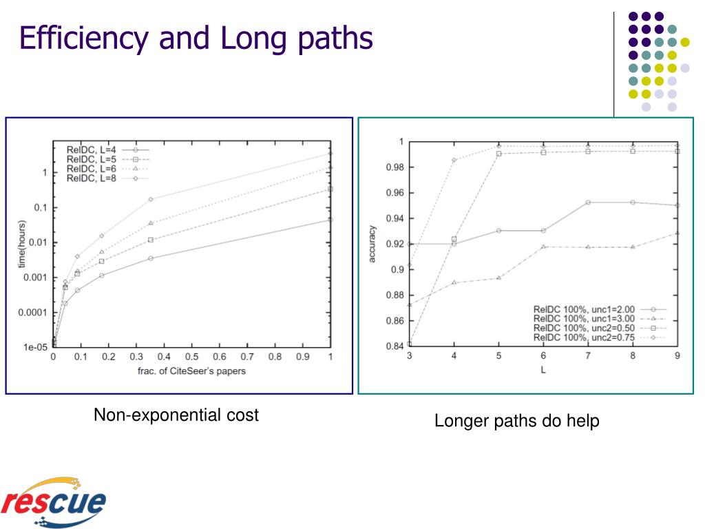 Efficiency and Long paths