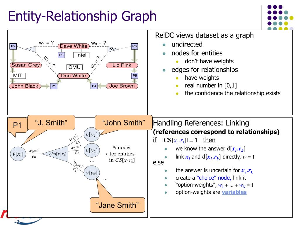 Entity-Relationship Graph