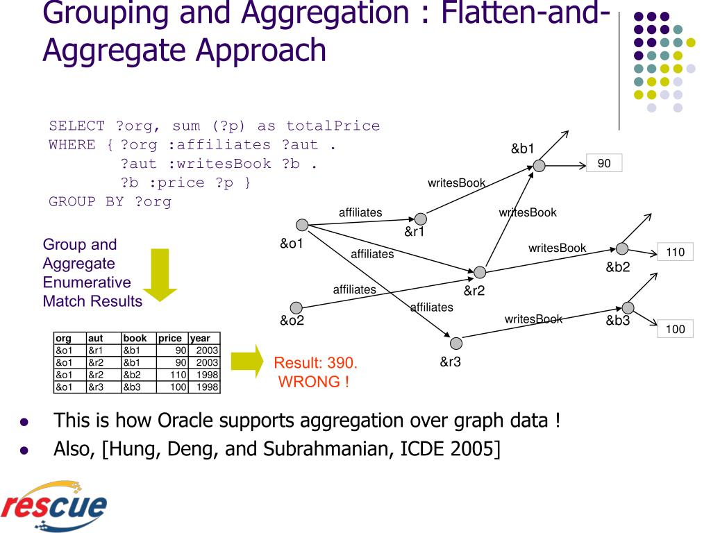 Grouping and Aggregation : Flatten-and-Aggregate Approach