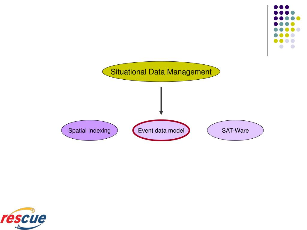 Situational Data Management