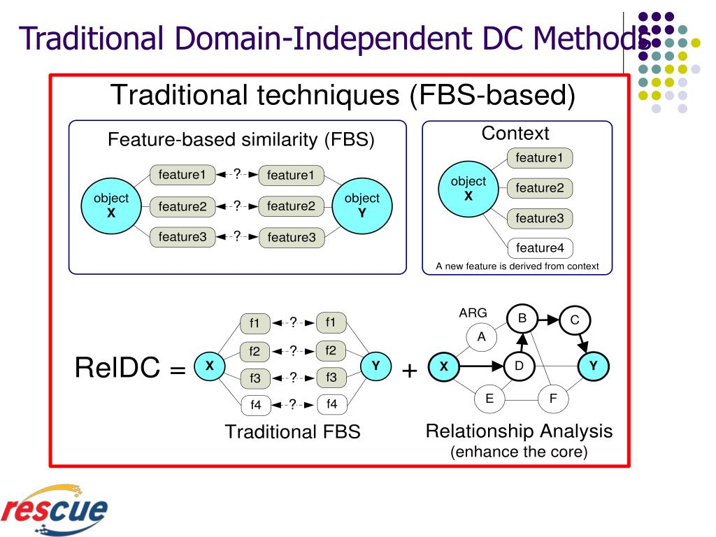 Traditional Domain-Independent DC Methods
