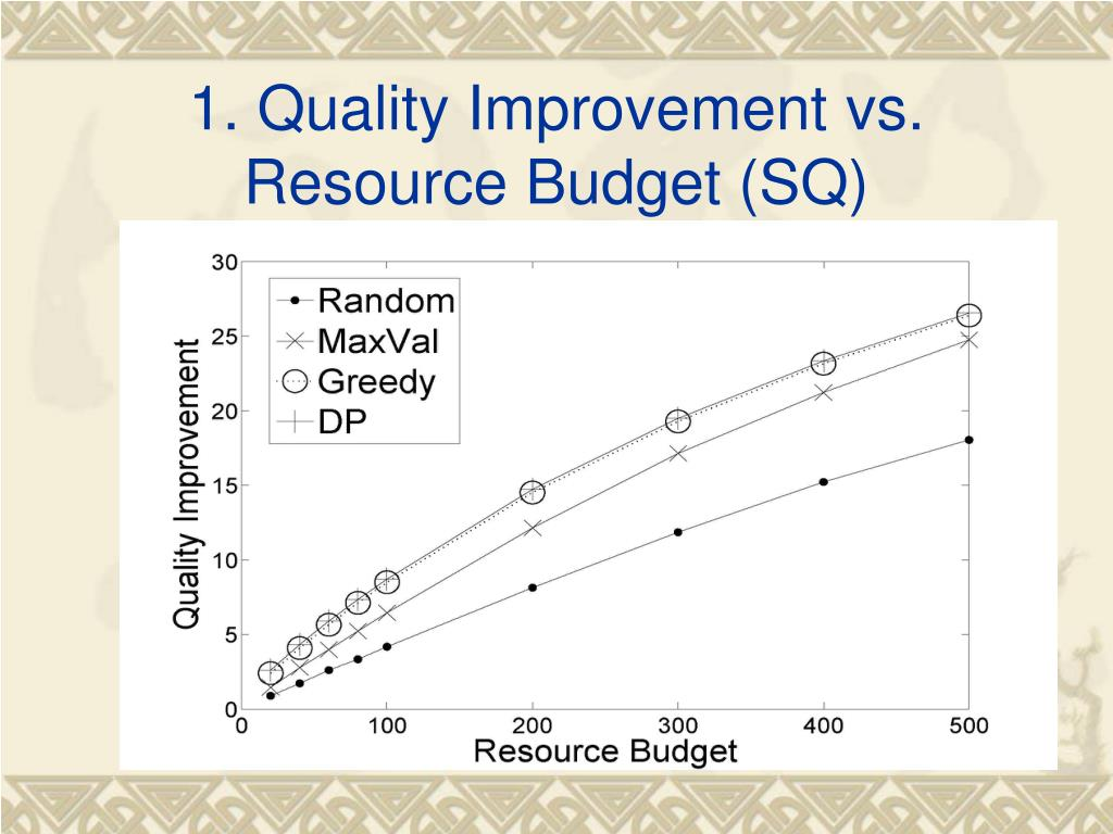 1. Quality Improvement vs. Resource Budget (SQ)