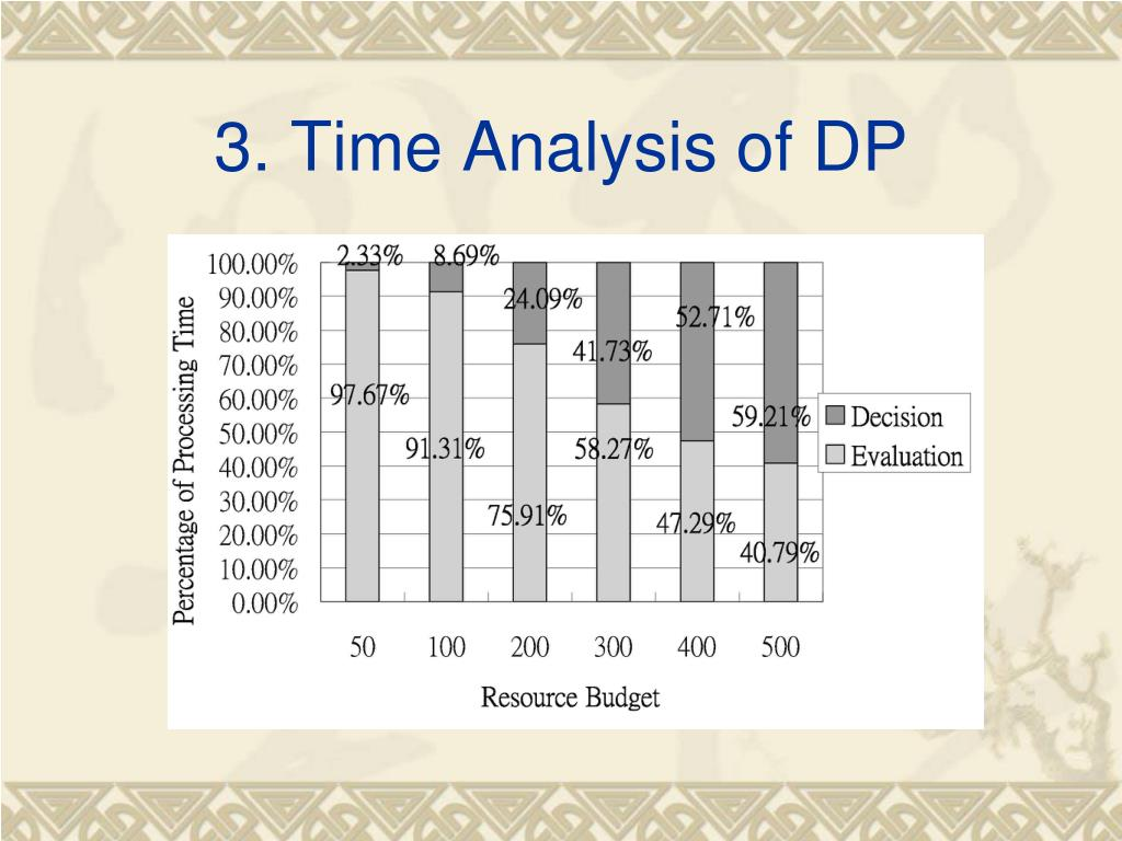 3. Time Analysis of DP