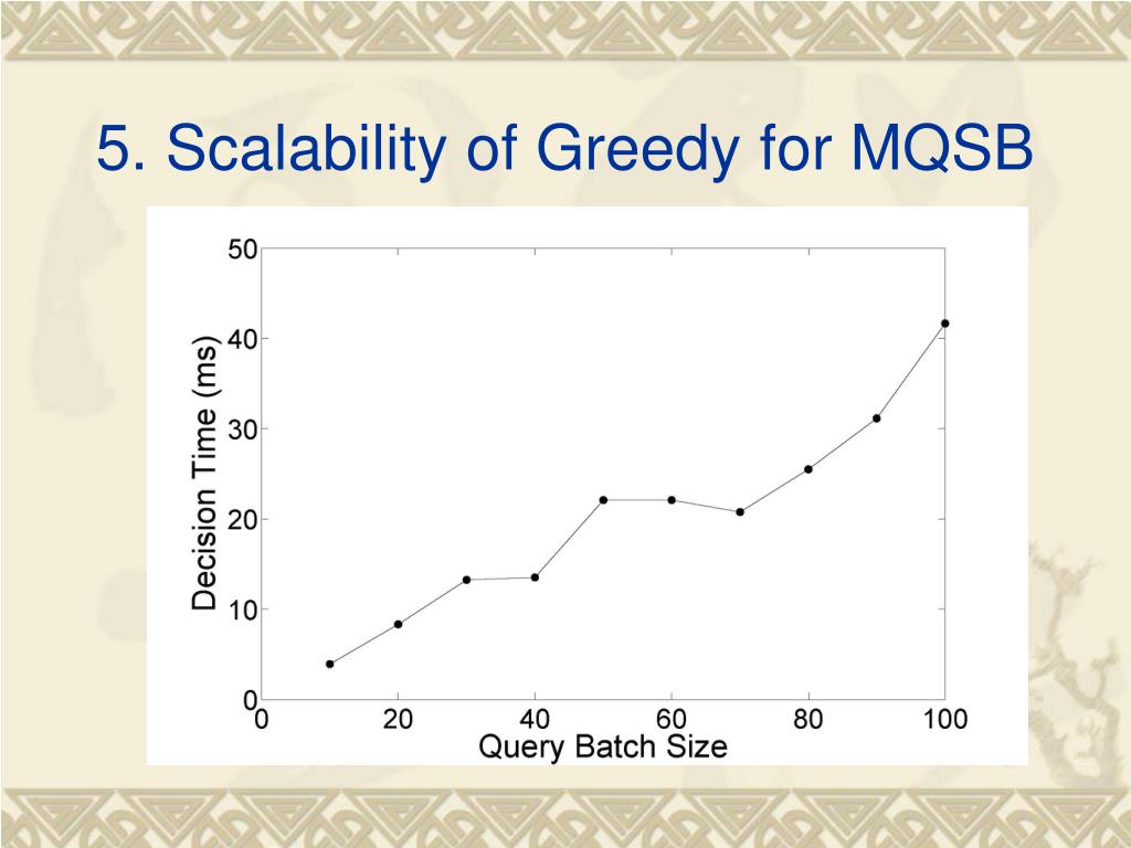 5. Scalability of Greedy for MQSB