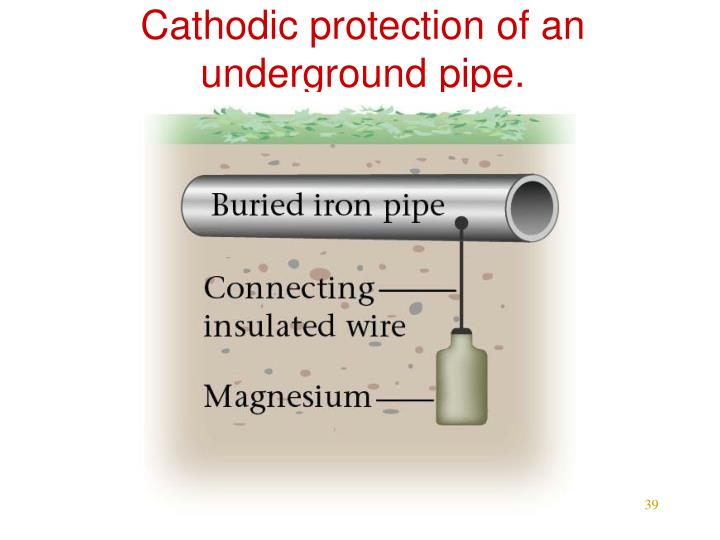Cathodic protection of an underground pipe.