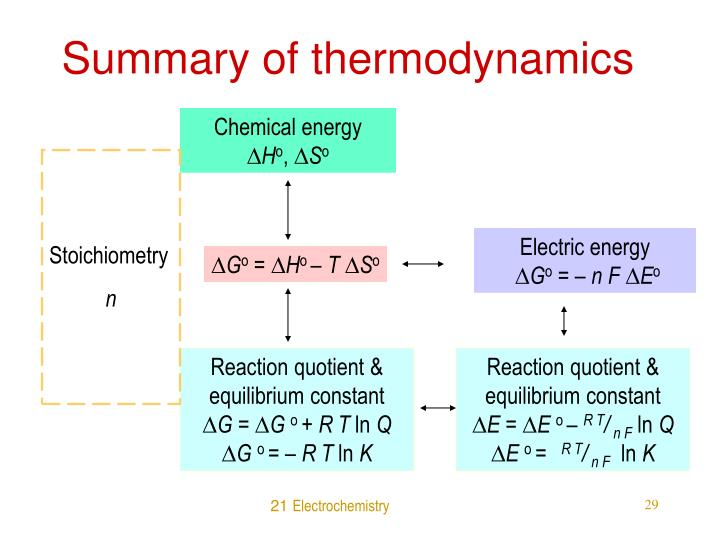 Summary of thermodynamics