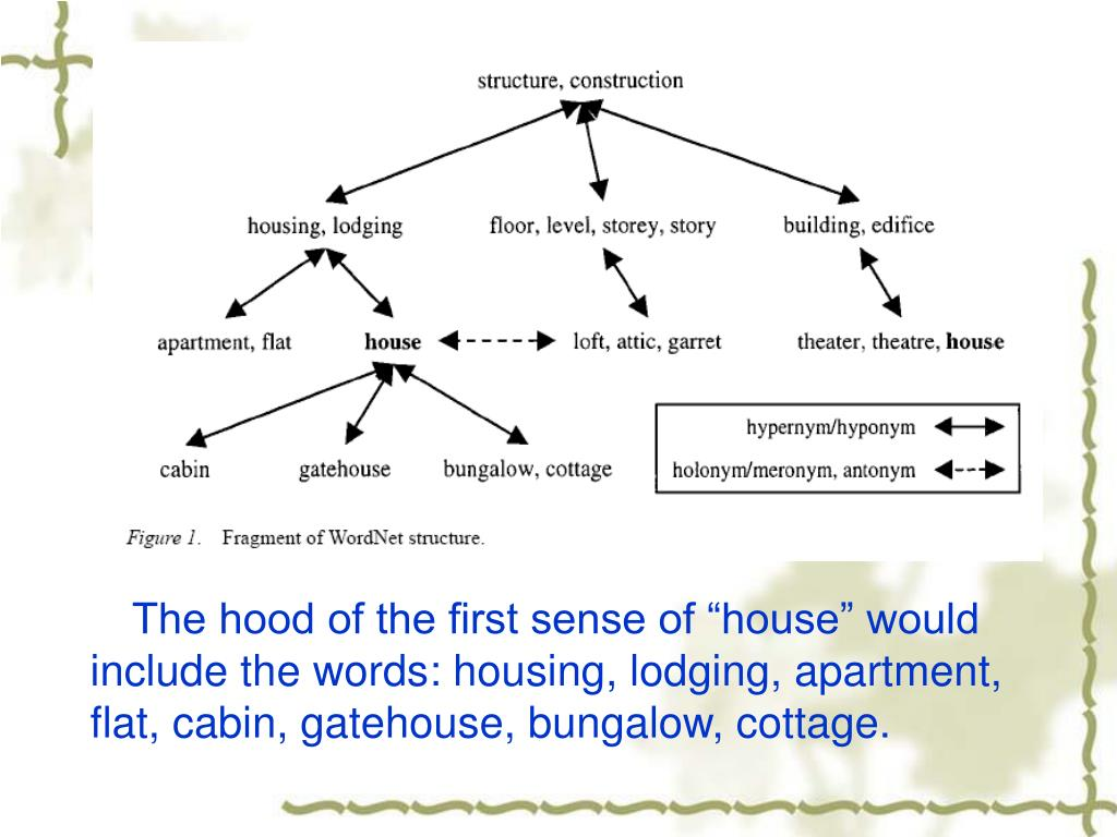 "The hood of the first sense of ""house"" would include the words: housing, lodging, apartment, flat, cabin, gatehouse, bungalow, cottage."