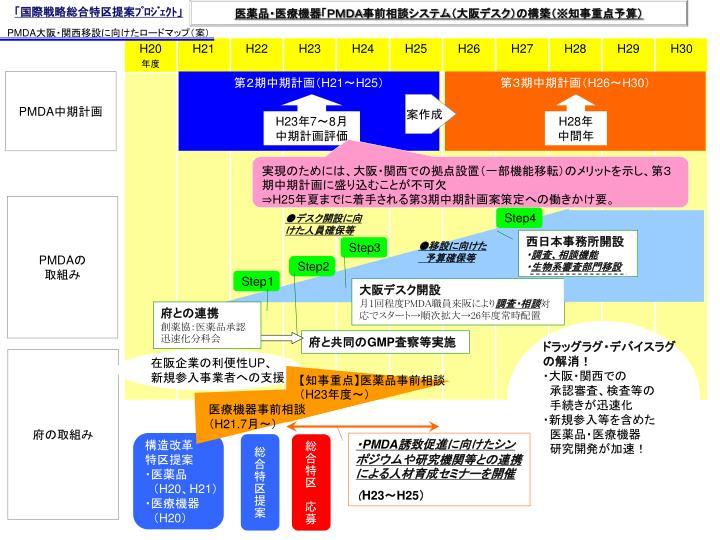 「国際戦略総合特区提案プロジェクト」