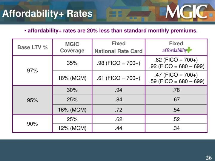 Affordability+ Rates