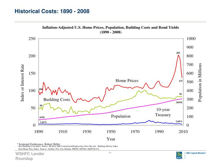 Historical Costs: 1890 - 2008