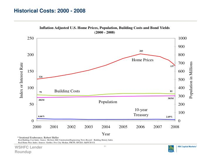 Historical Costs: 2000 - 2008