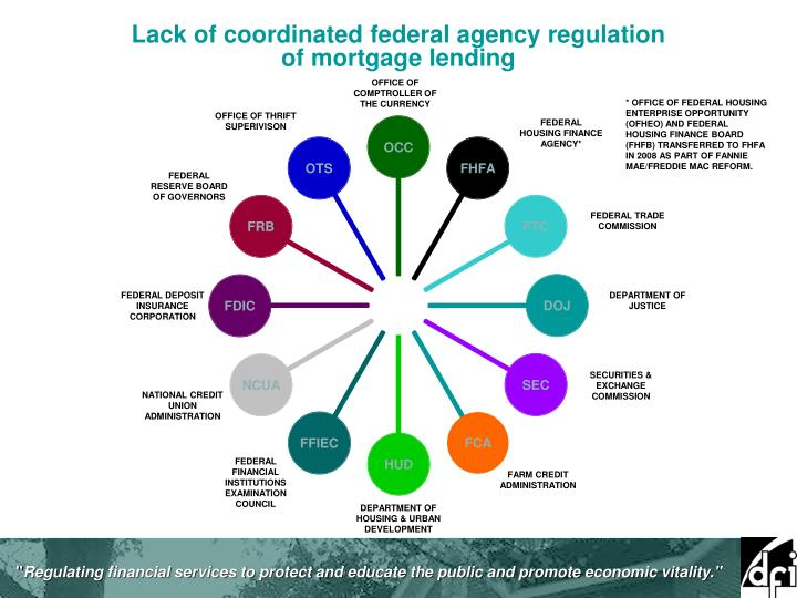 Lack of coordinated federal agency regulation