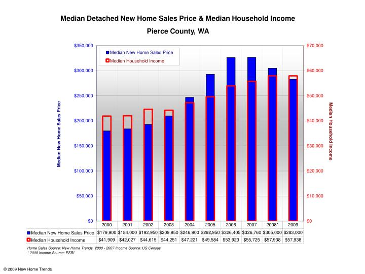 Median Detached New Home Sales Price & Median Household Income