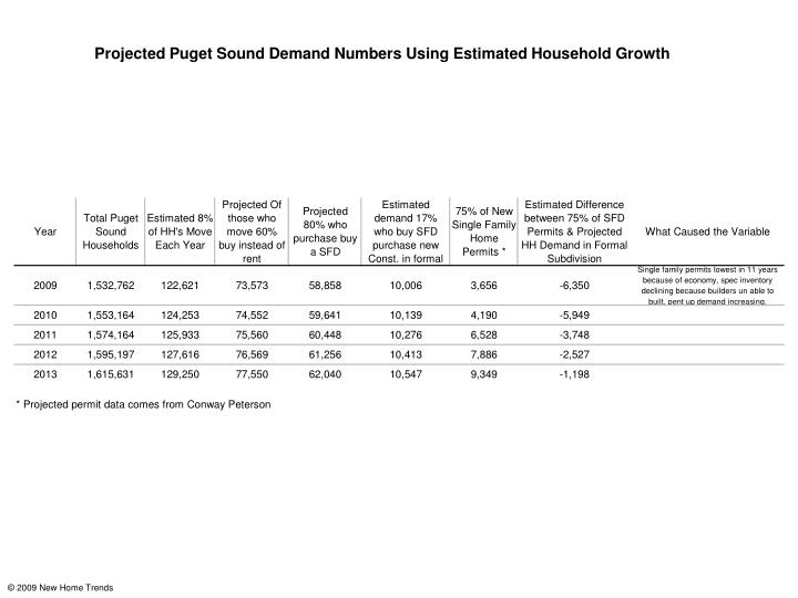 Projected Puget Sound Demand Numbers Using Estimated Household Growth