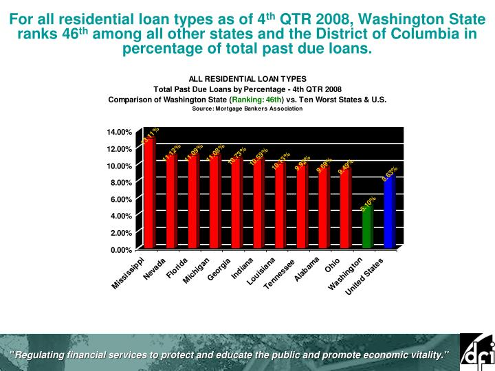 For all residential loan types as of 4