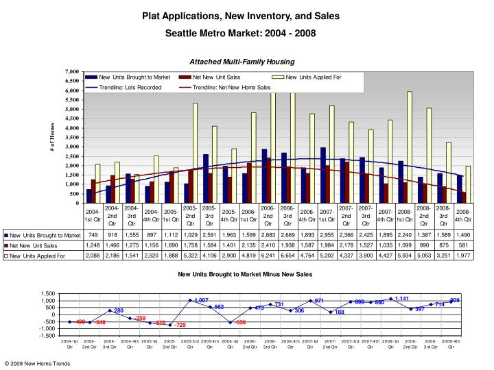Plat Applications, New Inventory, and Sales