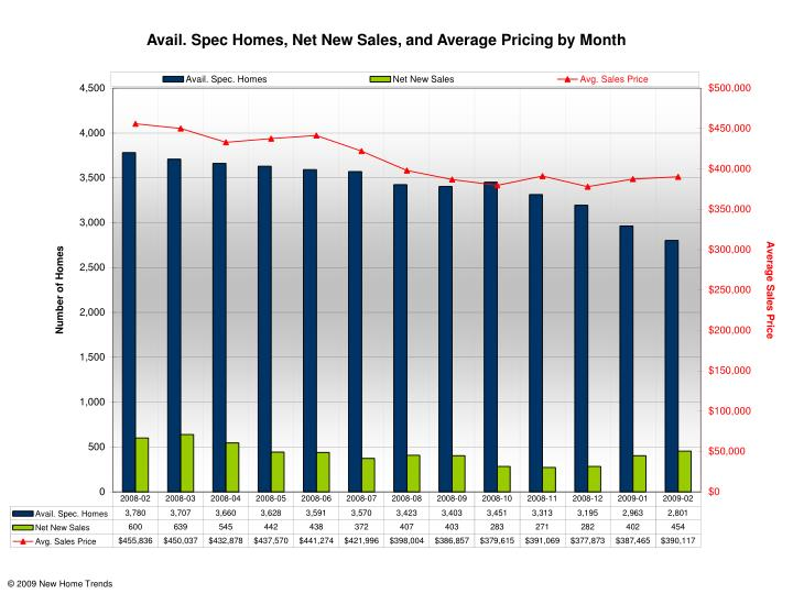 Avail. Spec Homes, Net New Sales, and Average Pricing by Month