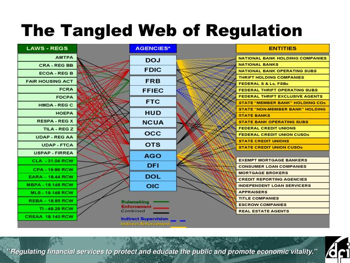 The Tangled Web of Regulation