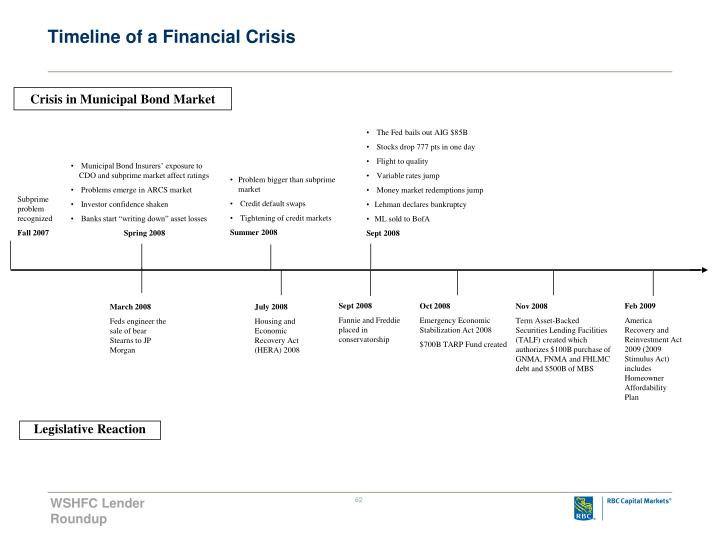 Timeline of a Financial Crisis