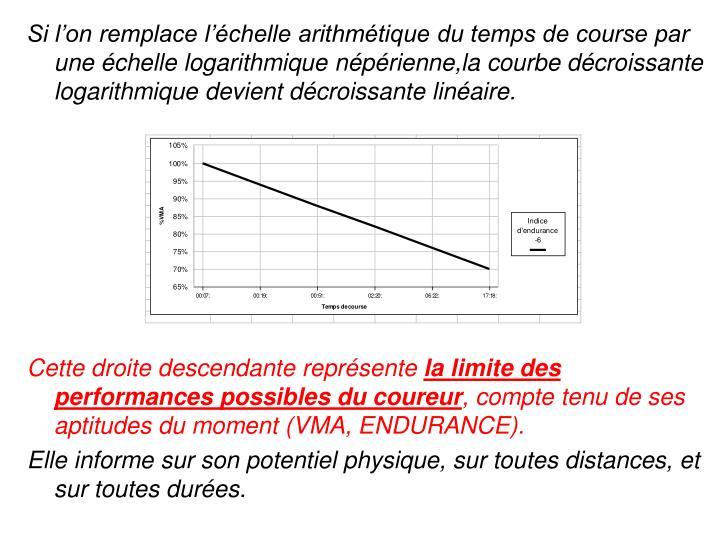 Si l'on remplace l'échelle arithmétique du temps de course par une échelle logarithmique népérienne,la courbe décroissante logarithmique devient décroissante linéaire.