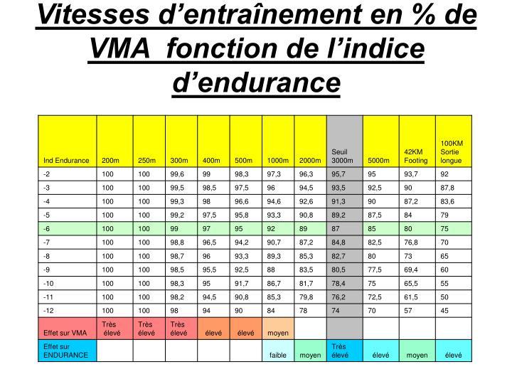 Vitesses d'entraînement en % de VMA  fonction de l'indice d'endurance