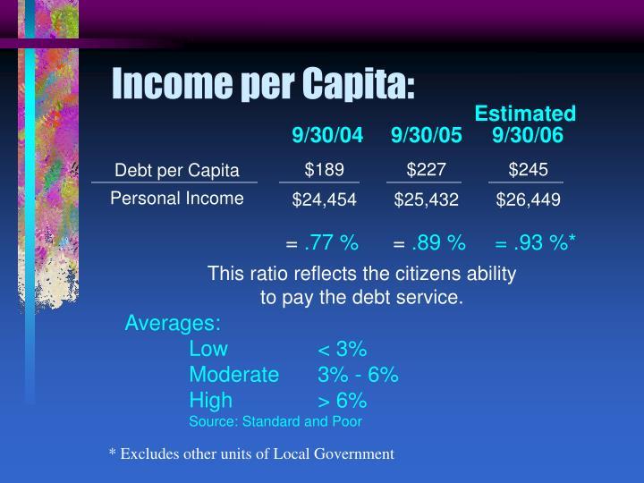 Income per Capita: