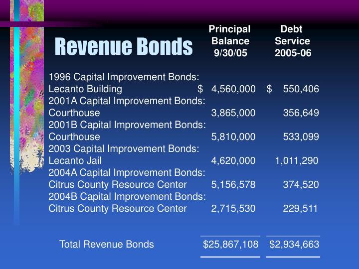 Principal       Debt
