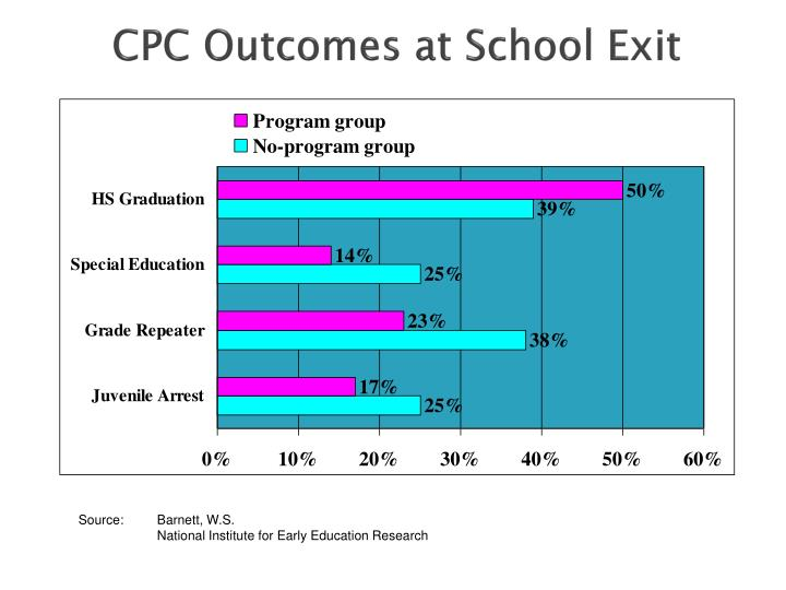 CPC Outcomes at School Exit