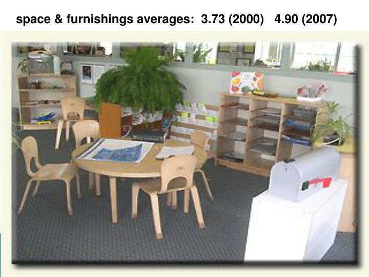 space & furnishings averages:  3.73 (2000) 	4.90 (2007)