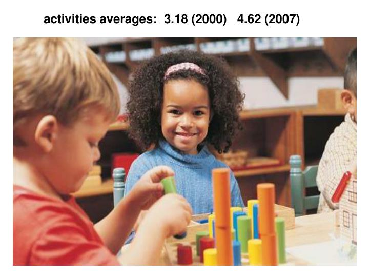 activities averages:  3.18 (2000)   4.62 (2007)