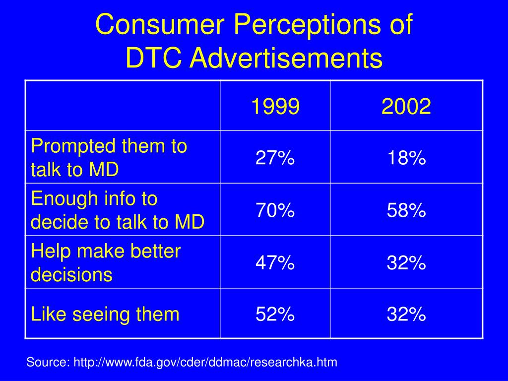 Consumer Perceptions of