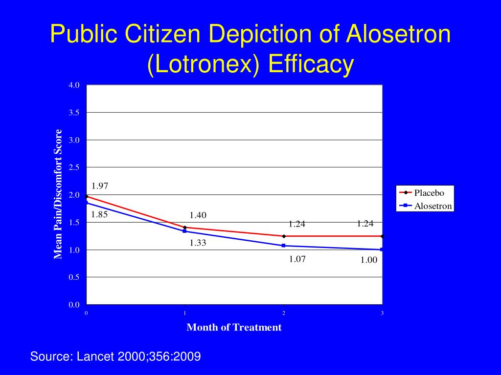 Public Citizen Depiction of Alosetron (Lotronex) Efficacy