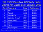 top pharmaceutical company false claims act cases as of january 2006