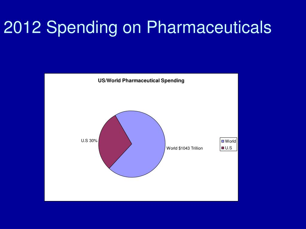 2012 Spending on Pharmaceuticals