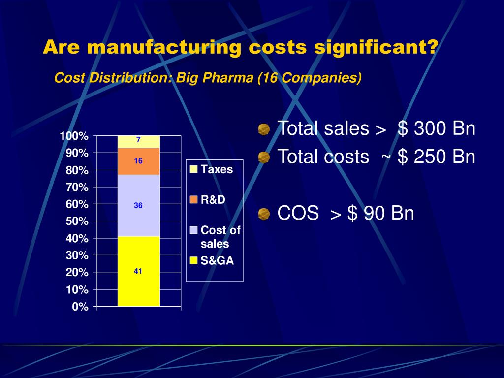 Are manufacturing costs significant?