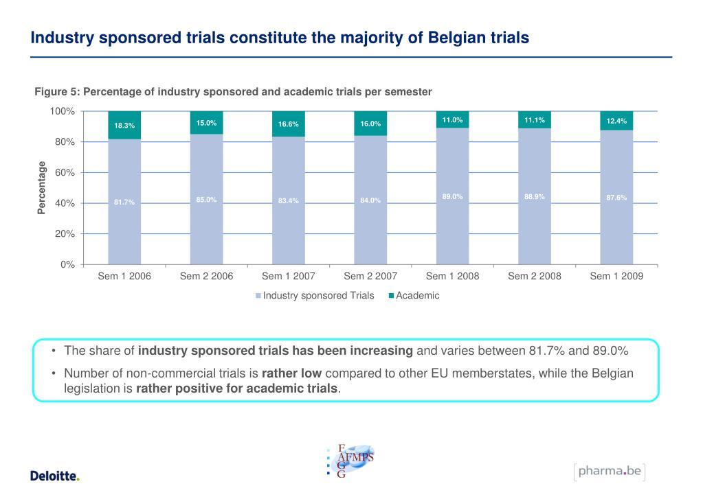 Industry sponsored trials constitute the majority of Belgian trials