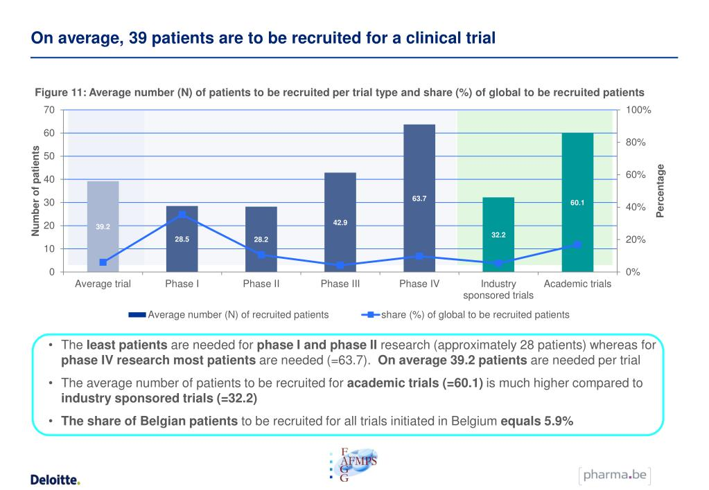 On average, 39 patients are to be recruited for a clinical trial