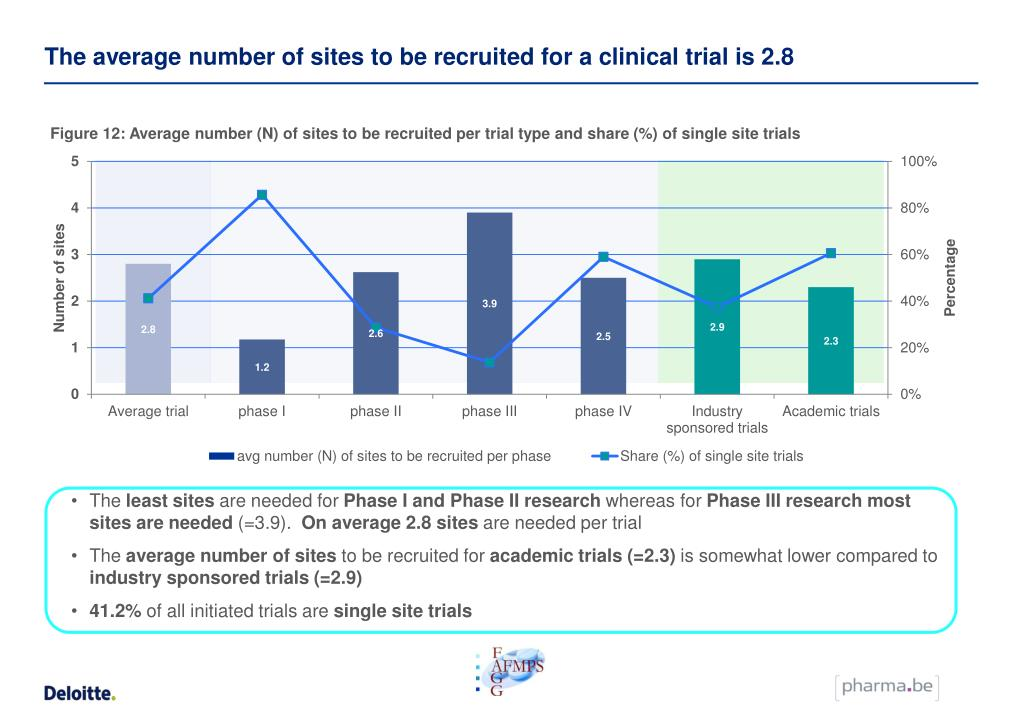 The average number of sites to be recruited for a clinical trial is 2.8