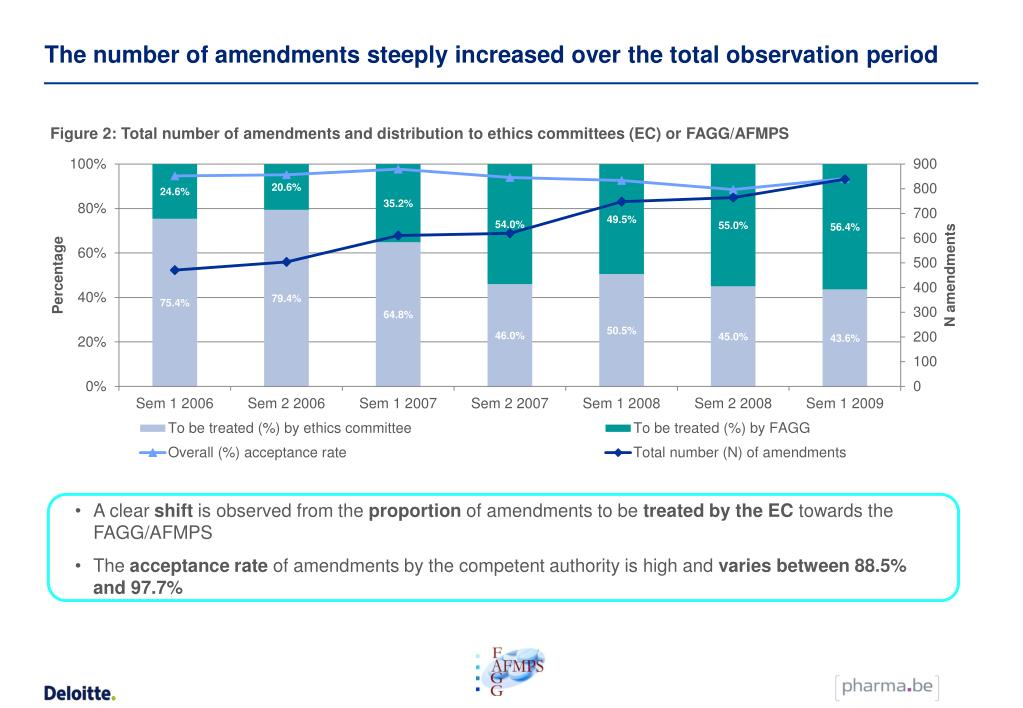 The number of amendments steeply increased over the total observation period