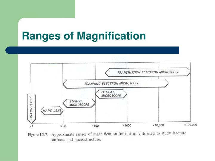 Ranges of Magnification
