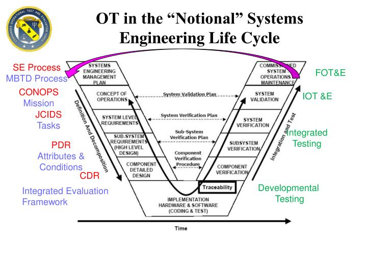 "OT in the ""Notional"" Systems Engineering Life Cycle"