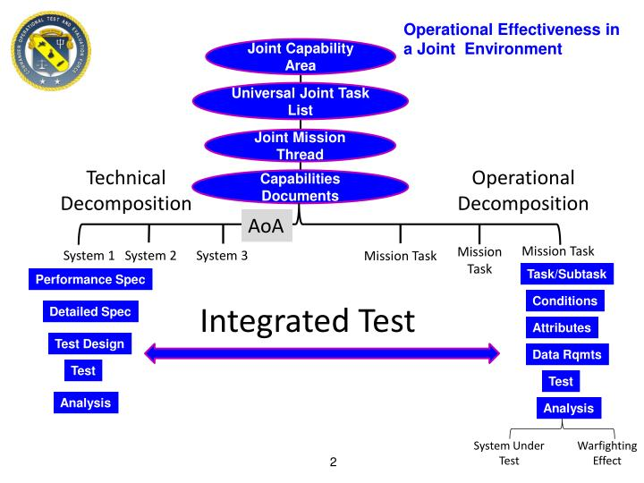 Operational Effectiveness in a Joint  Environment