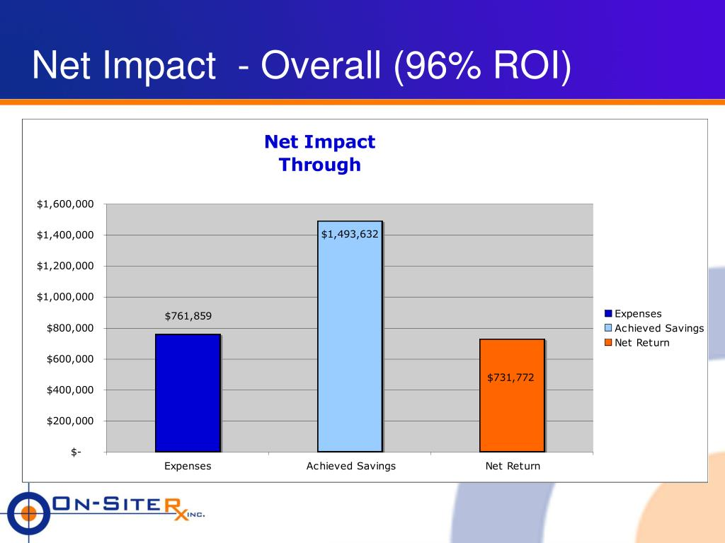 Net Impact  - Overall (96% ROI)