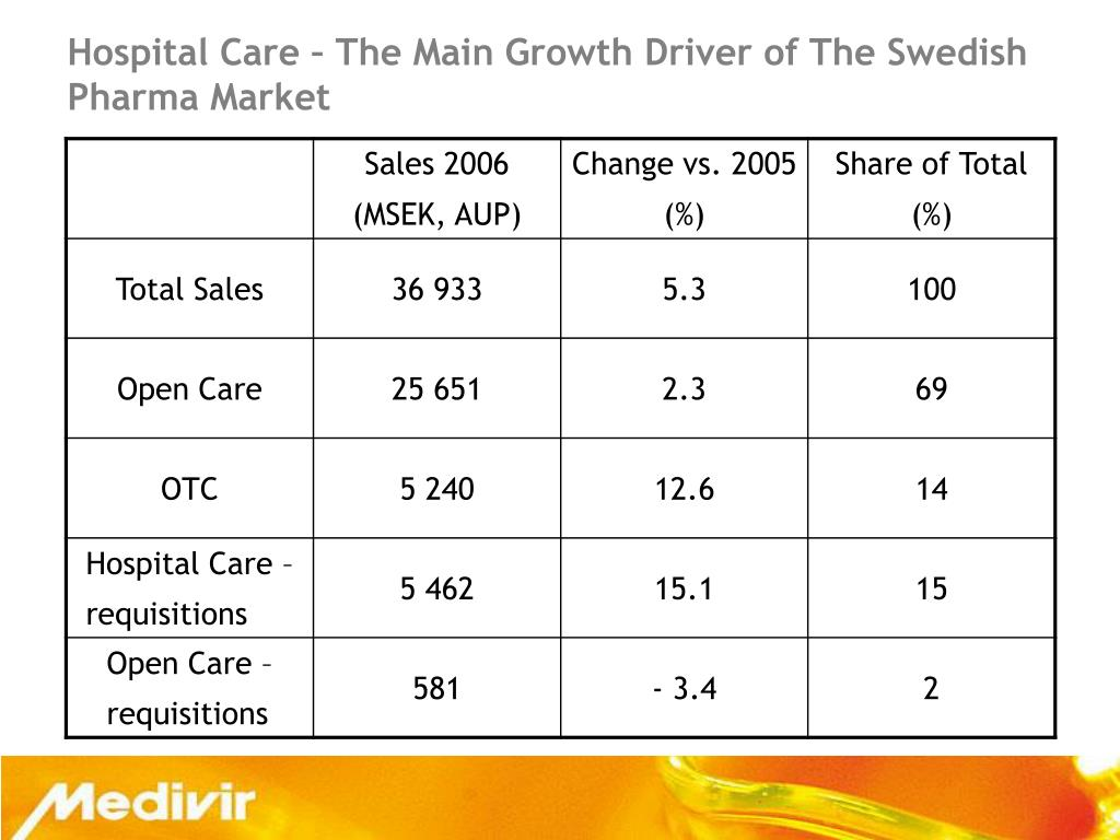 Hospital Care – The Main Growth Driver of The Swedish Pharma Market