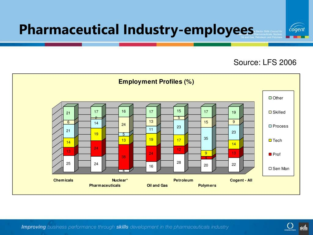 Pharmaceutical Industry-employees